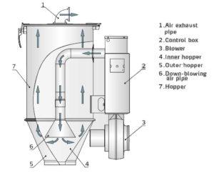 shini hopper dryers